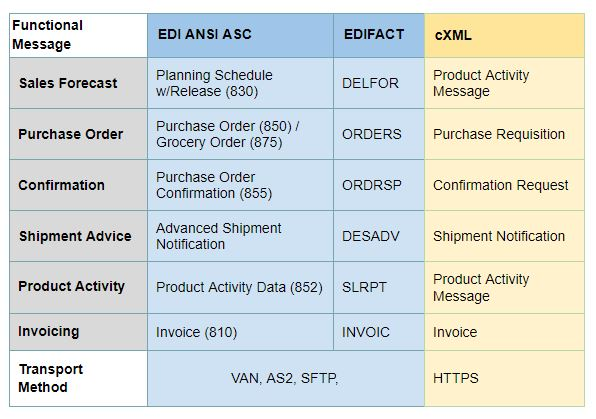 EDI Transactions in Vendor Managed Inventory