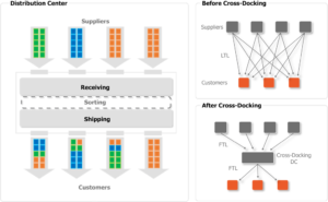 Retail EDI-based deconsolidation and cross docking