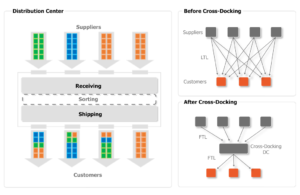 Deconsolidation and cross docking