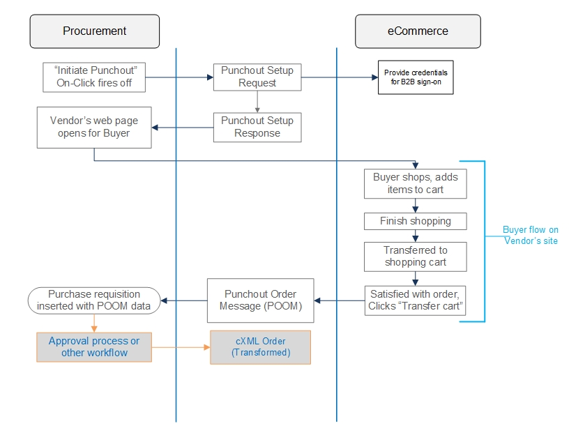 eProcurement Punchout Integration from Retail EDI supports most eCommerce systems and ANY eProcurement platform.
